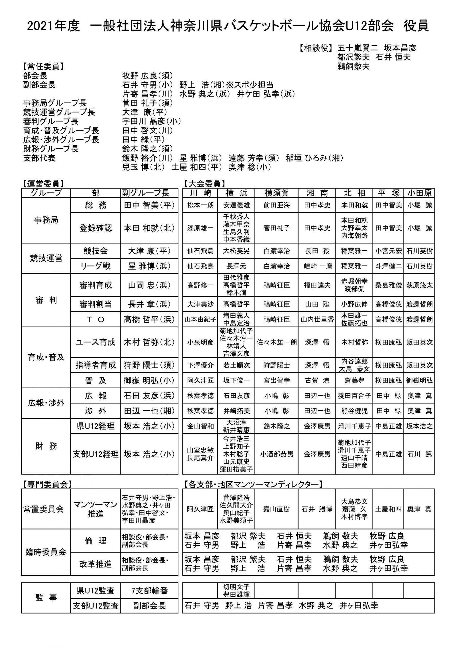 2021県U12部会役員
